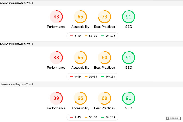 【網站經營】利用 web.dev 測量工具幫網站健檢,找出 SEO 及使用者體驗問題 - 在不同時間,有些變因會造成 Measure 指標的起伏