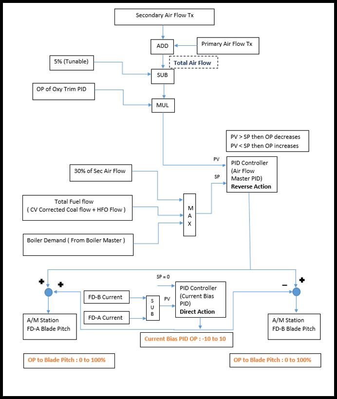 secondary air damper control in boiler