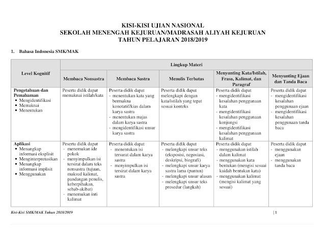 Kisi Kisi UN SMK/MAK 2019 - 2020 Semua Mata Pelajaran