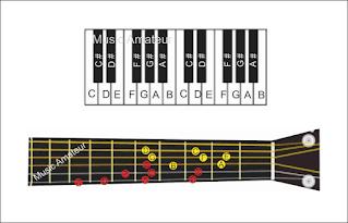 gambar tangga nada diatonik pada piano dan gitar