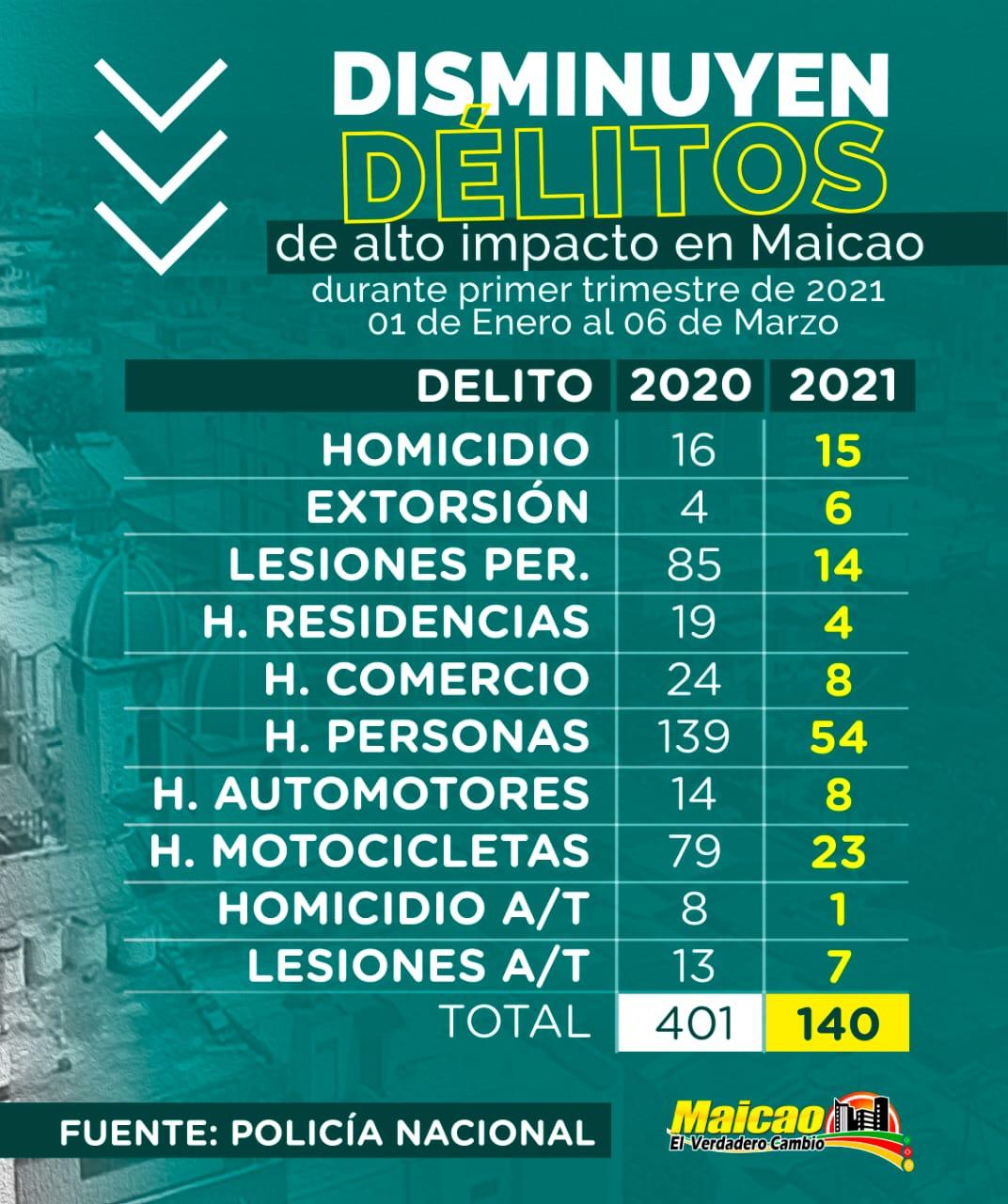 """hoyennoticia.com, """"Delitos de alto impacto disminuyeron en Maicao"""""""