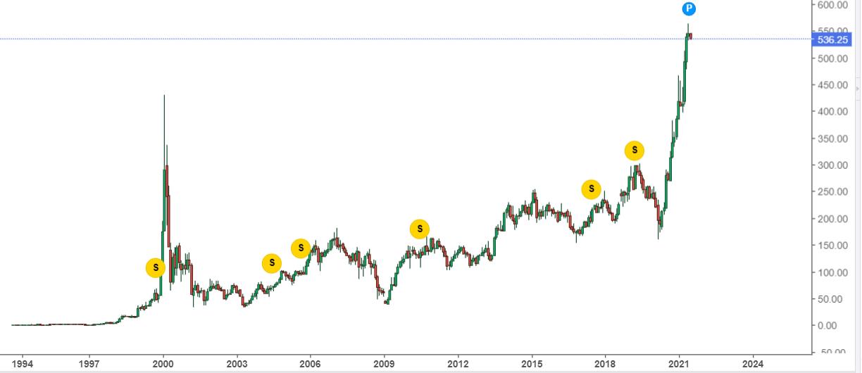 How To Invest In The Stock Market Marathi। शेअर मार्केटमधून पैसे कसे कमवायचे