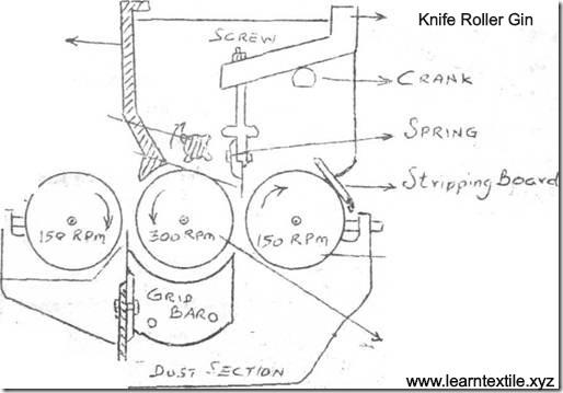 knife roller ginning