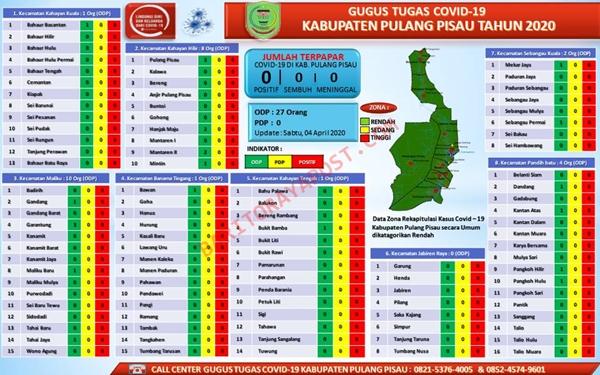 ODP di Kabupaten Pulang Pisau Meningkat Menjadi 27 Orang