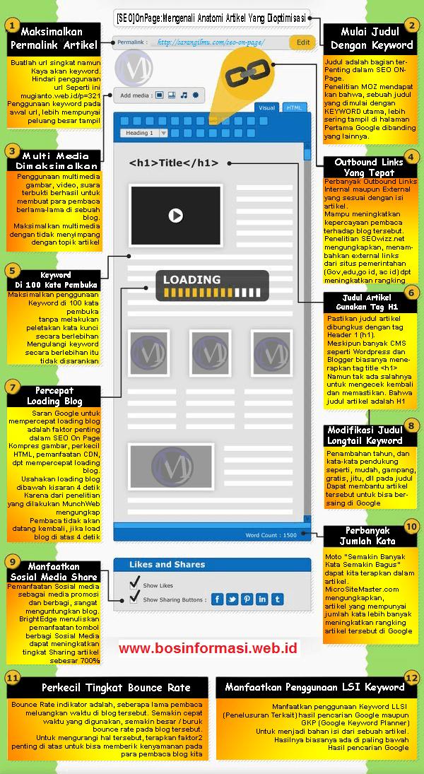 12 teknik SEO On-Page