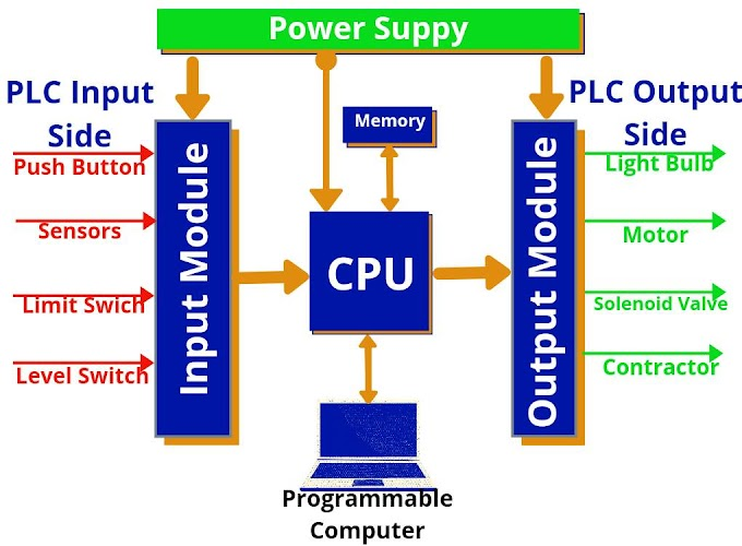 PLC Full Form, Basic Block Diagram Function in Hindi | Engineer Dost