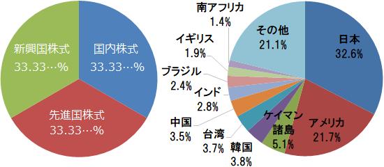 eMAXIS Slim 全世界株式(3地域均等型) 基本投資割合と国・地域別構成比(日本、アメリカ、ケイマン諸島、韓国、台湾ほか)