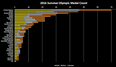 2016 summer Olympic medal count chart