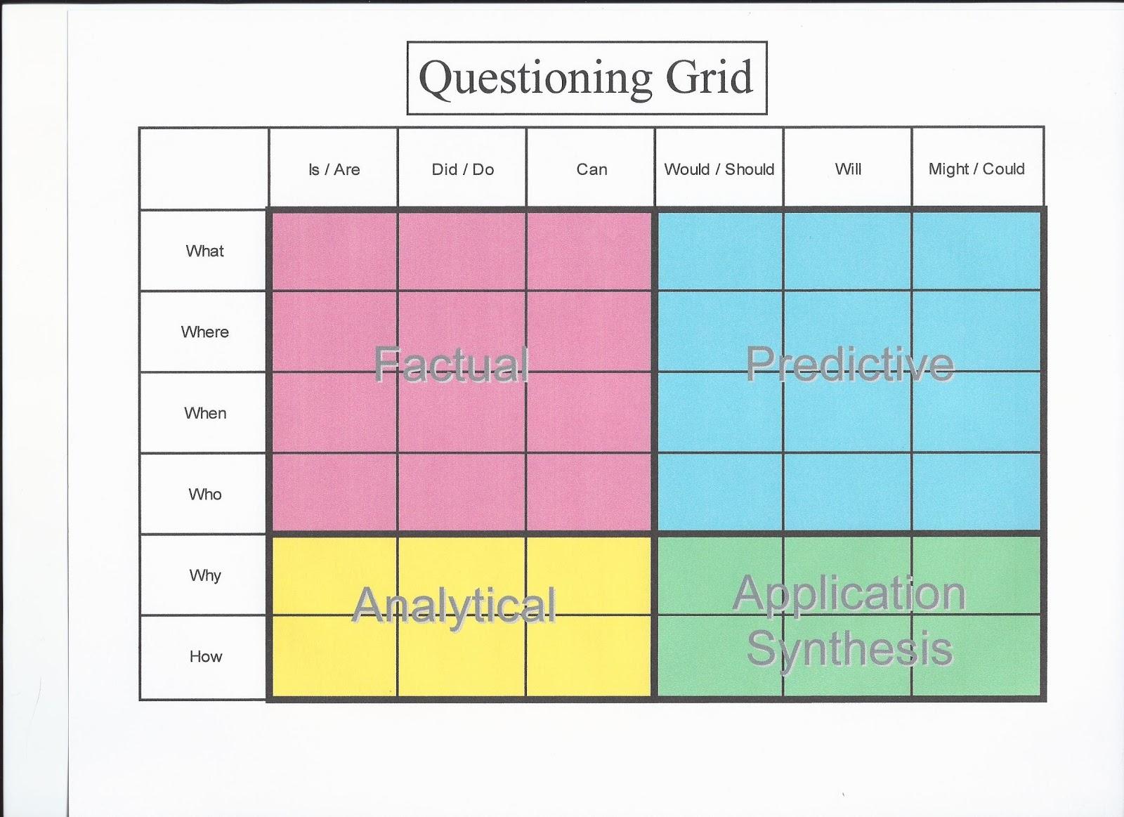 Questioning Using The Q Chart Mr Johnson S Class