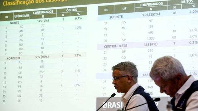 Boletim emitido pelo MS na tarde deste sábado (28), confirma que o número de mortes pela Covid-19 sobe para 114 no Brasil