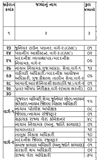 GPSC Deputy Collectors, DYSP, Deputy District Development Officer and other posts notification 2021