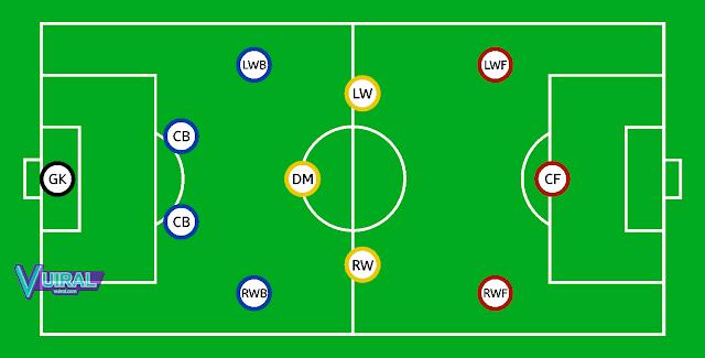 Contoh Gambar Posisi Pemain Sepak Bola Formasi 4-3-3 Di Lapangan