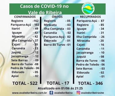 Vale do Ribeira soma 522 casos positivos, 346 recuperados e 17 mortes do Coronavírus - Covid-19
