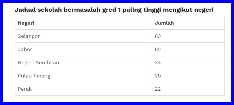 Negeri Manakah Yang Mempunyai Jumlah Sekolah Bermasalah Paling Tinggi Di Malaysia Johor Channel