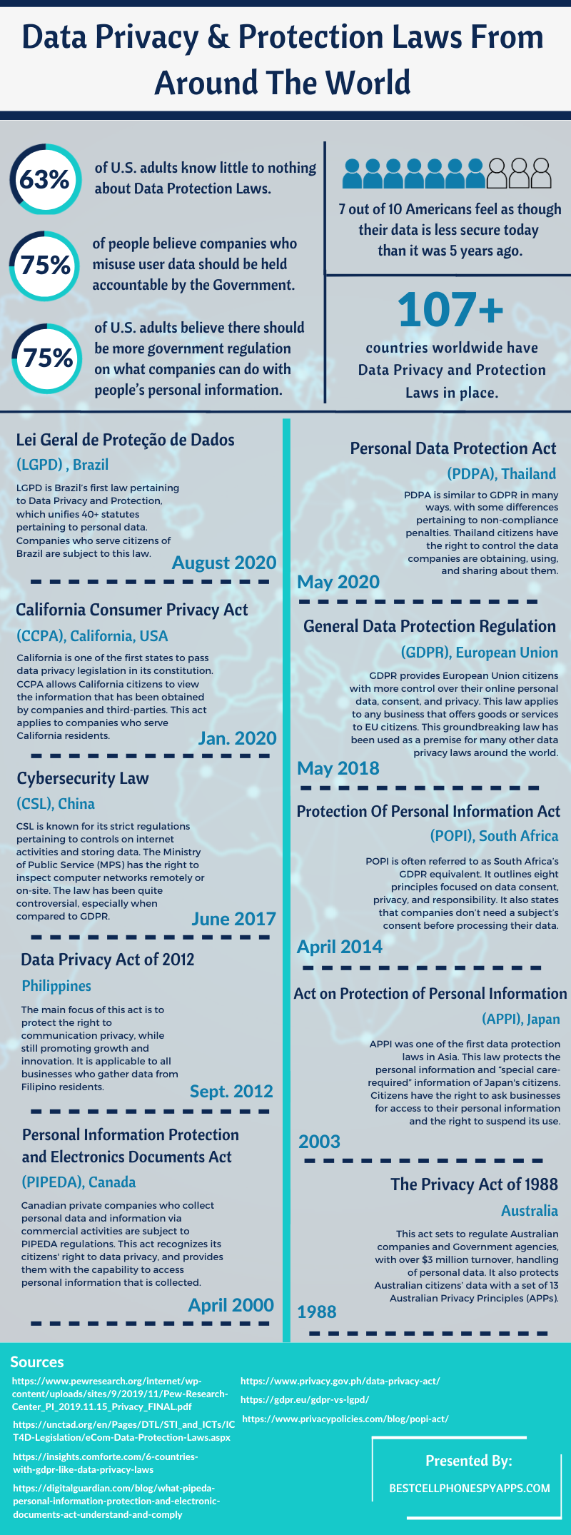 Data Privacy & Protection Laws From Around The World #infographic