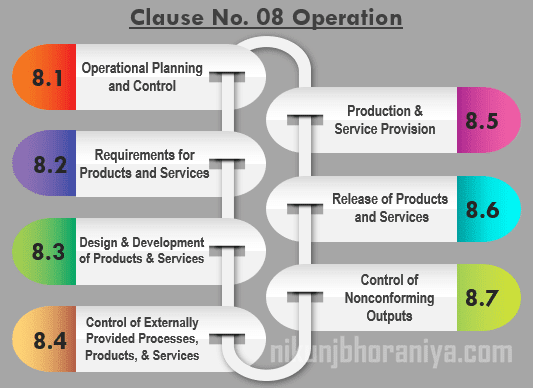 Clause 08 Operation