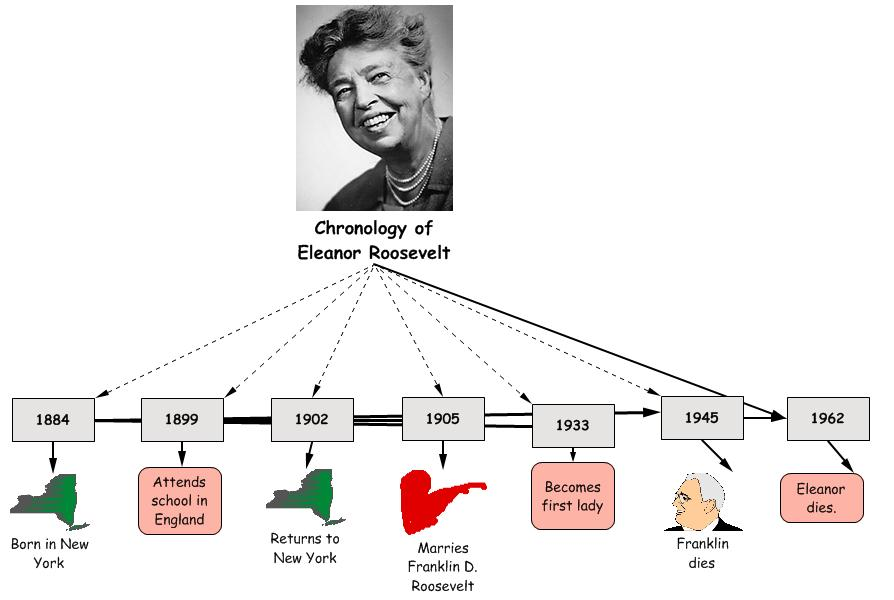 Third Grade Biographies: Eleanor Roosevelt by Leah