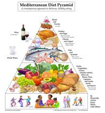 piramide alimentare dieta mediterranea immagini