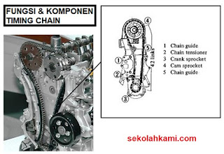 komponen timing chain