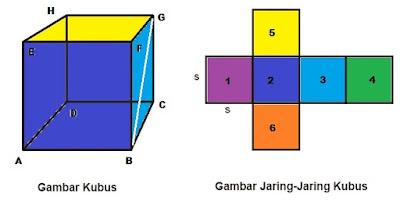 Gambar kubus, jaring-jaring kubus