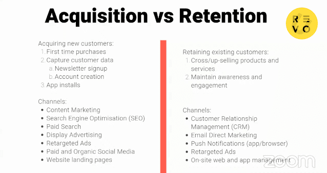 Acquisition and retention based digital marketing channels