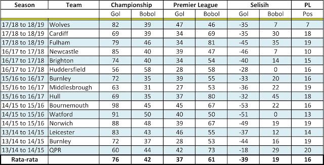 Premier League Mungkin Tidak Menjadi Lebih Ramah Untuk Tim Promosi