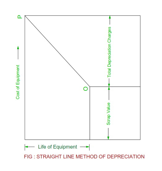 straight-line-method-of-depreciation.png