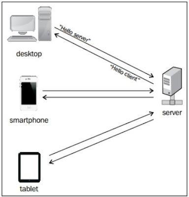 Web Sockets, komunikasi dua arah antara server dan klien
