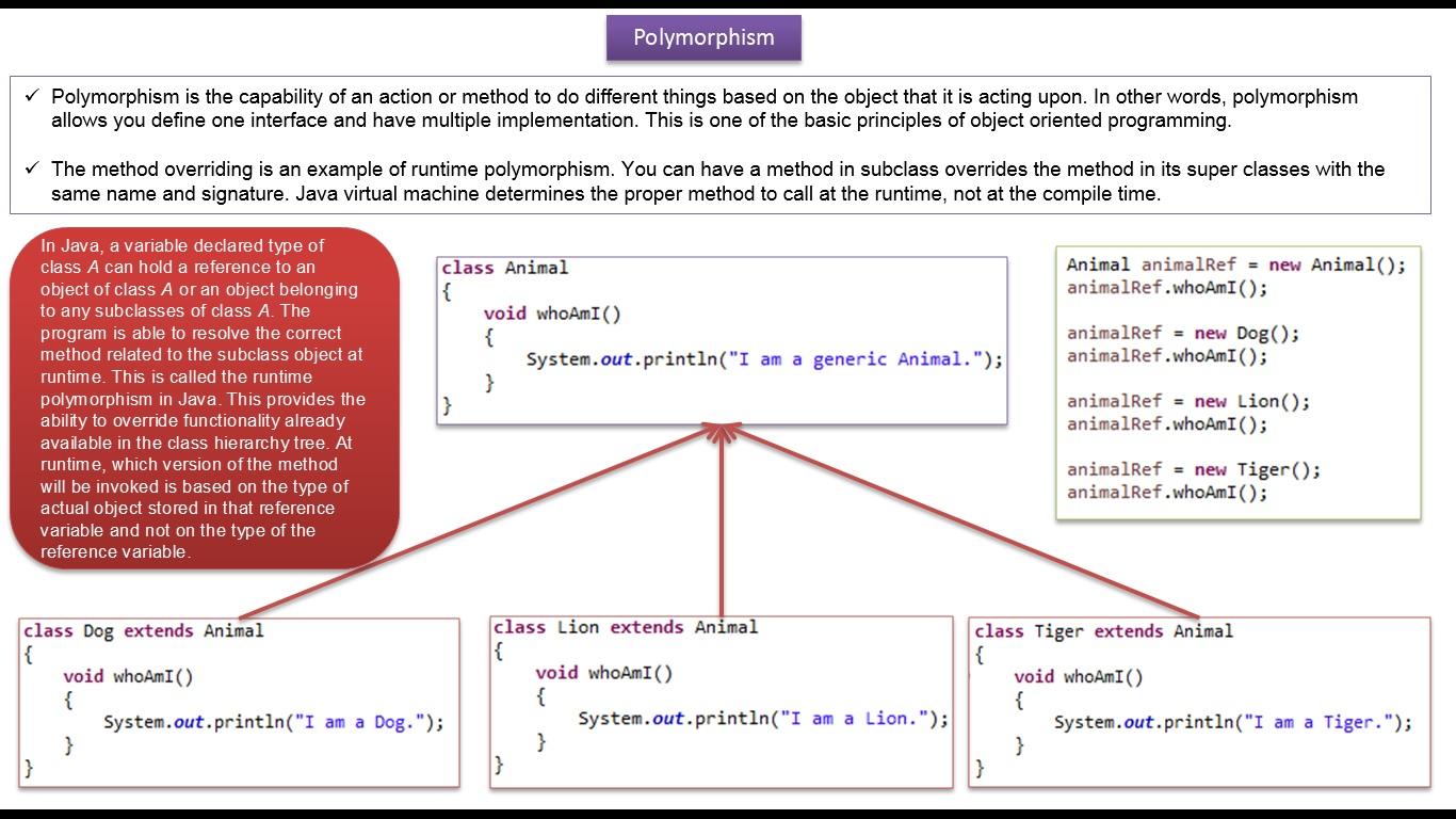 JAVA EE: Java Tutorial : Java Runtime Polymorphism(version2)