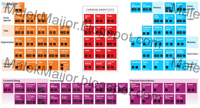 اختصارات لوحة المفاتيح الرئيسية في تطبيقات أدوبي ماك