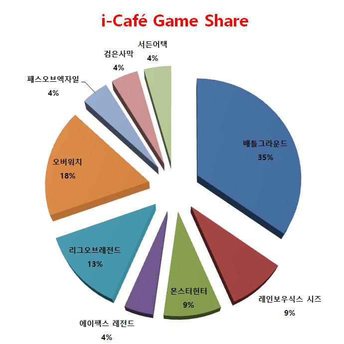 원주시 게임 메카 i-Cafe Black 인기 게임 차트!