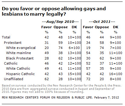 Religious Opposition To Gay Marriage 7