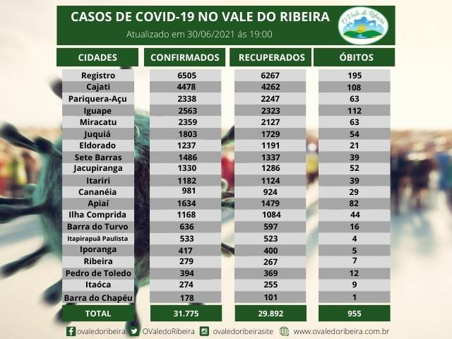 Vale do Ribeira soma 31.775 casos positivos, 29.892 recuperados e 955 mortes do Coronavírus - Covid-19