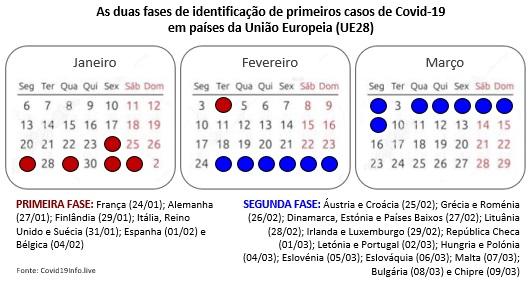 O tempo e os contextos: as duas fases de contaminação pela Covid na UE