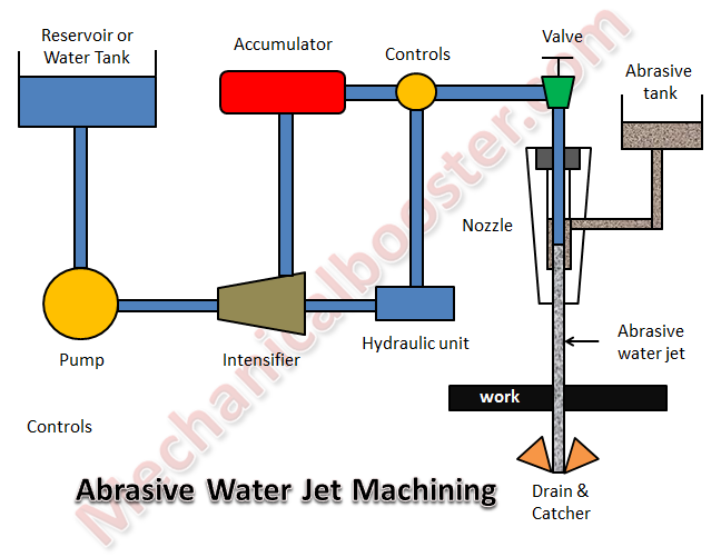 Water Jet Machining - Working Principle, Advantages and
