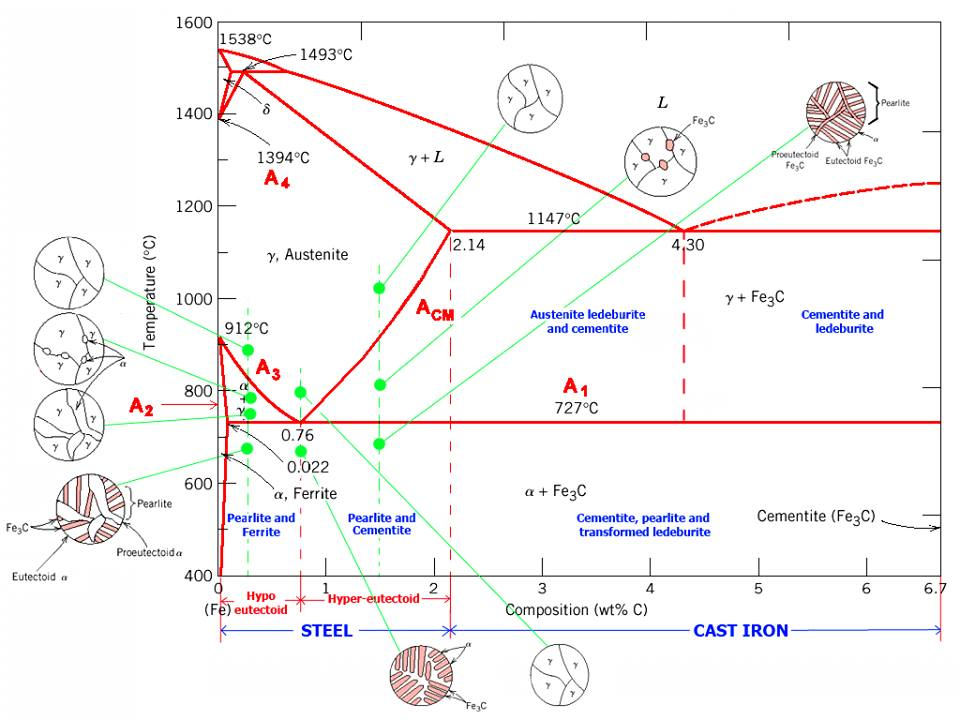 the iron carbon diagram Iron – carbide diagram is not a true equilibrium phase diagram because iron  carbide is not a stable phase these iron carbon decomposes into.