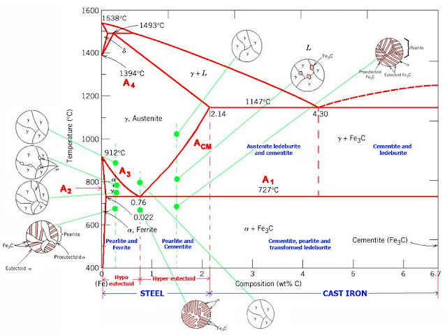 amudu: The Iron Carbon Phase Diagram