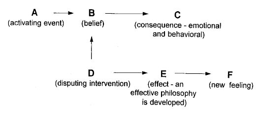 Pengertian Konseling REBC (Rational Emotive Behavior)