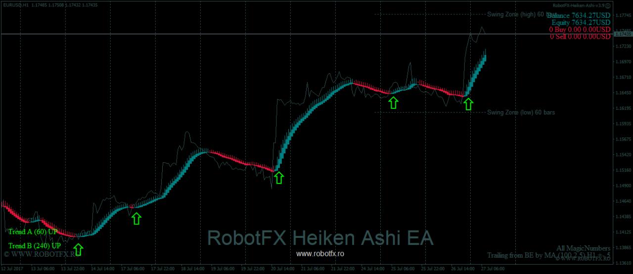 RobotFX Heiken Ashi [stay]