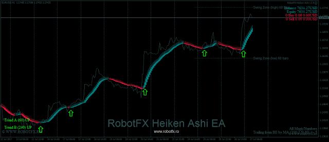 RobotFX Heiken Ashi