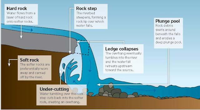 Erosion Power