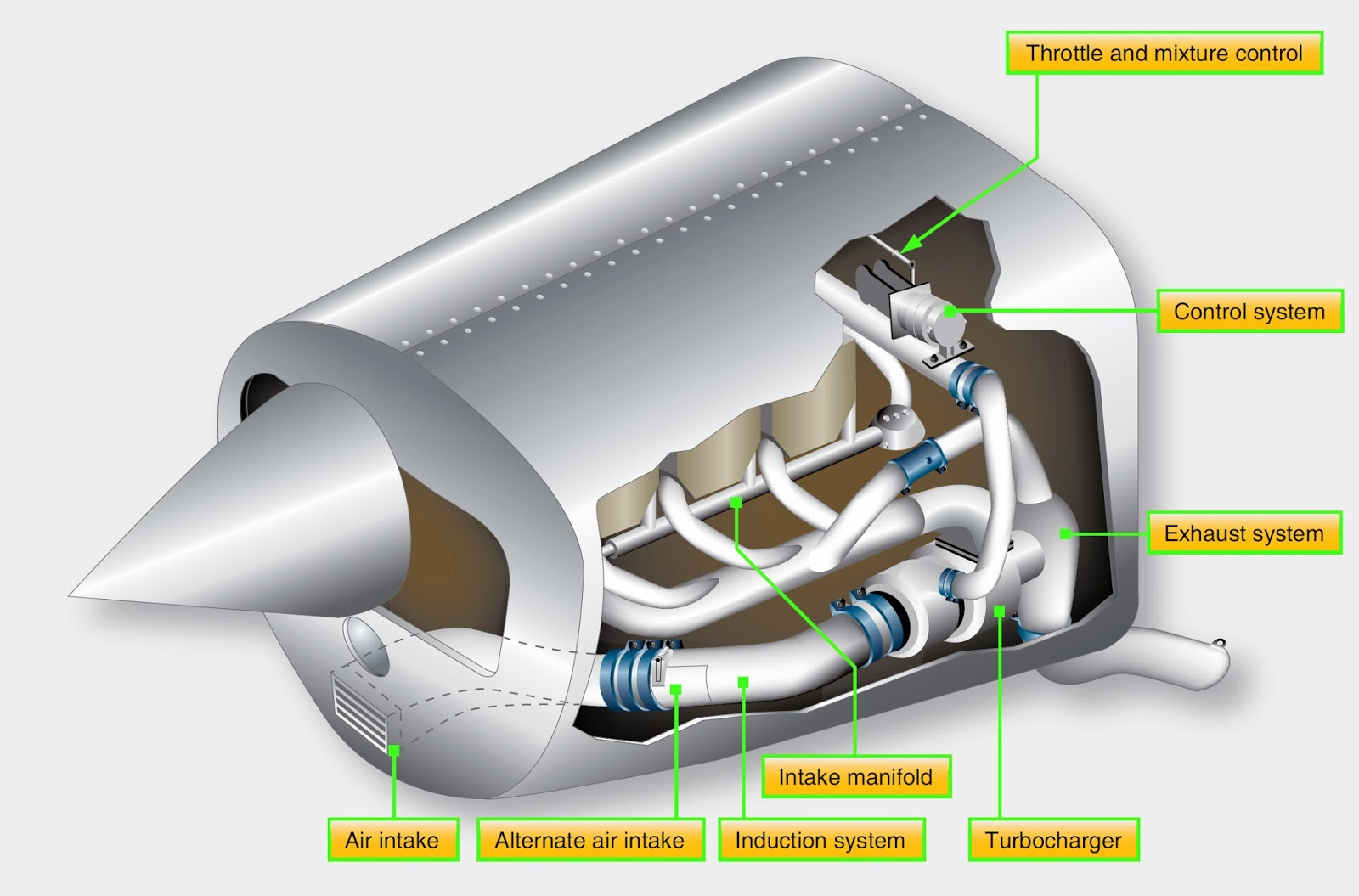 typical location of the air induction and exhaust systems of a normalizing turbocharger system [ 1600 x 1055 Pixel ]
