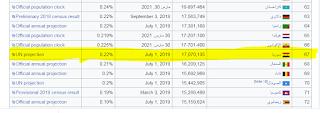 دراسة احصائية عن عدد سكان سوريا خلال 15 عام