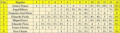 Clasificación progresiva del XXIII Campeonato de España de Ajedrez 1958 elaborada a mano