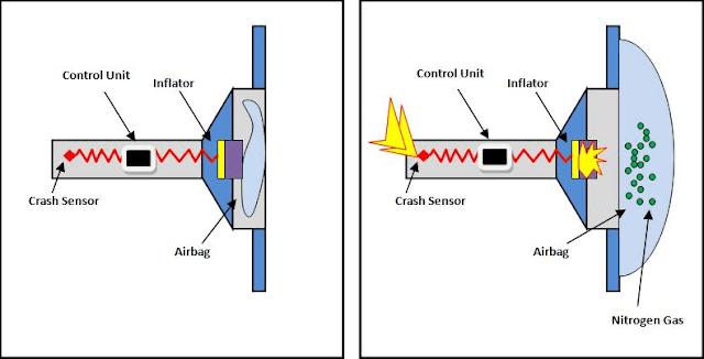 airbag inflator