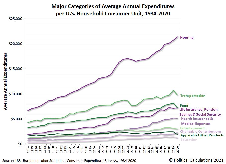 Major Categories of Average Annual Expenditures per U.S. Household Consumer Unit, 1984-2020
