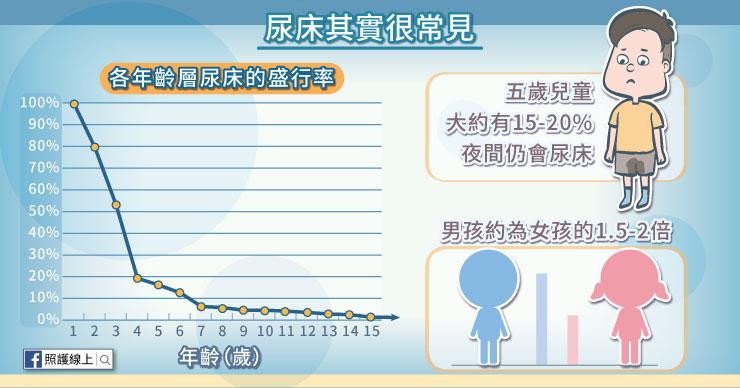 各年齡層尿床盛行率
