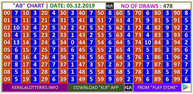 Kerala Lottery Winning Number Daily  AB  chart  on 05.12.2019