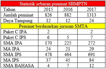 Statistik Peminat SBMPTN