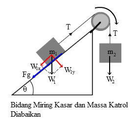 sistem katrol
